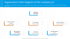Funding Pitch To Raise Funds From PE Organization Chart Diagram Of The Company Corporation Pictures PDF