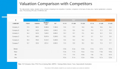 Funding Pitch To Raise Funds From PE Valuation Comparison With Competitors Diagrams PDF