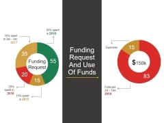 Funding Request And Use Of Funds Template 2 Ppt PowerPoint Presentation Model Deck