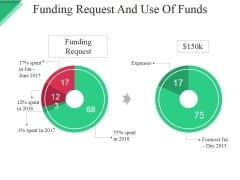 Funding Request And Use Of Funds Template Ppt PowerPoint Presentation Infographics Format