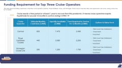 Funding Requirement For Top Three Cruise Operators Inspiration PDF