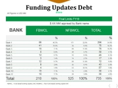 Funding Updates Debt Ppt PowerPoint Presentation File Deck