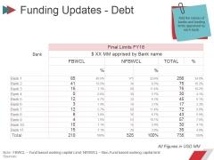 Funding Updates Debt Ppt PowerPoint Presentation File Ideas