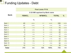 Funding Updates Debt Ppt PowerPoint Presentation Infographic Template Graphics Pictures