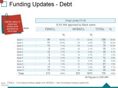 Funding Updates Debt Ppt PowerPoint Presentation Inspiration Slides