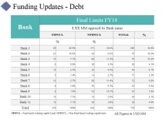 Funding Updates Debt Ppt PowerPoint Presentation Model Aids