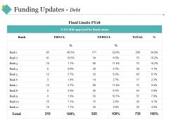 Funding Updates Debt Ppt PowerPoint Presentation Outline Slide