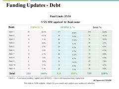 Funding Updates Debt Ppt PowerPoint Presentation Portfolio Guidelines