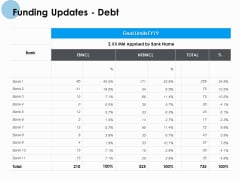 Funding Updates Debt Ppt PowerPoint Presentation Summary Background Images