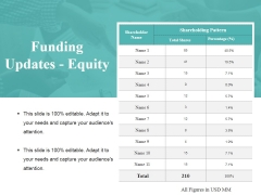 Funding Updates Equity Ppt PowerPoint Presentation File Design Inspiration