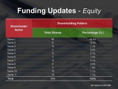 Funding Updates Equity Ppt PowerPoint Presentation Ideas Slide Download