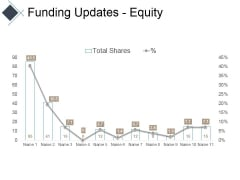 Funding Updates Equity Ppt PowerPoint Presentation Infographic Template Portfolio