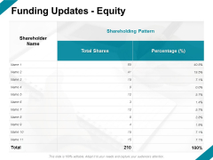 Funding Updates Equity Ppt PowerPoint Presentation Layouts Templates