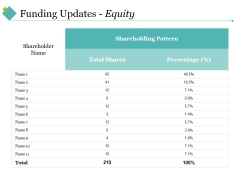 Funding Updates Equity Ppt PowerPoint Presentation Outline Show