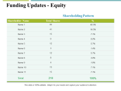 Funding Updates Equity Ppt PowerPoint Presentation Outline Slides