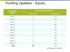 Funding Updates Equity Ppt PowerPoint Presentation Portfolio Outfit
