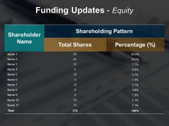 Funding Updates Equity Ppt Powerpoint Presentation Styles Demonstration