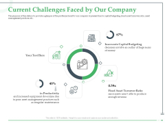 Funds Requisite Evaluation Current Challenges Faced By Our Company Guidelines PDF