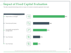 Funds Requisite Evaluation Impact Of Fixed Capital Evaluation Portrait PDF