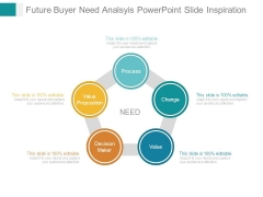 Future Buyer Need Analsyis Powerpoint Slide Inspiration