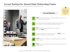 Future Of Customer Onboarding In Banks Current Statistics For Manual Client Onboarding Process Designs PDF
