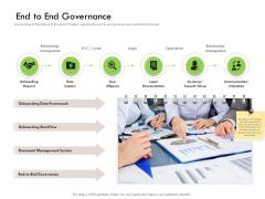 Future Of Customer Onboarding In Banks End To End Governance Slides PDF