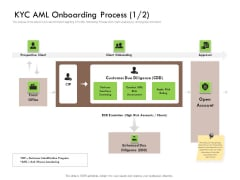Future Of Customer Onboarding In Banks KYC AML Onboarding Process Due Information PDF