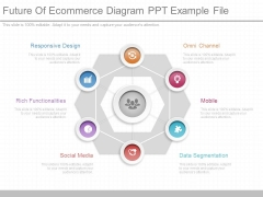 Future Of Ecommerce Diagram Ppt Example File