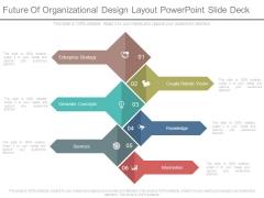 Future Of Organizational Design Layout Powerpoint Slide Deck