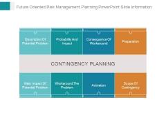 Future Oriented Risk Management Planning Powerpoint Slide Information