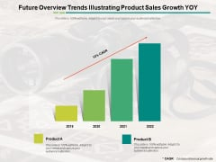 Future Overview Trends Illustrating Product Sales Growth YOY Ppt PowerPoint Presentation Layouts Sample PDF