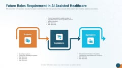 Future Roles Requirement In AI Assisted Healthcare Template PDF