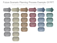 Future Scenario Planning Process Example Of Ppt