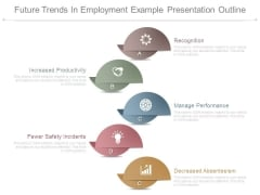 Future Trends In Employment Example Presentation Outline