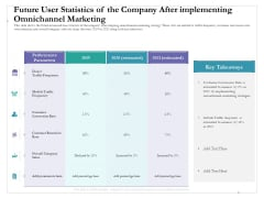 Future User Statistics Of The Company After Implementing Omnichannel Marketing Infographics PDF