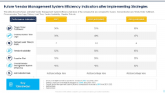 Future Vendor Management System Efficiency Indicators After Implementing Strategies Template PDF
