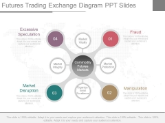 Futures Trading Exchange Diagram Ppt Slides