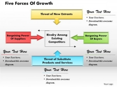 Five Forces Of Growth Business PowerPoint Presentation