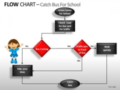 Flow Chart Algorithm PowerPoint Templates Editable Ppt Slides