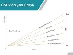 Gap Analysis Graph Ppt Powerpoint Presentation Gallery Sample