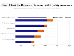 Gantt Chart For Business Planning With Quality Assurance Ppt PowerPoint Presentation Pictures Skills PDF