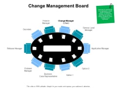 Gap Analysis Budgeting And Reporting Change Management Board Ppt PowerPoint Presentation Slides Infographic Template PDF