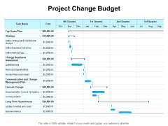 Gap Analysis Budgeting And Reporting Project Change Budget Ppt PowerPoint Presentation Layouts Shapes PDF