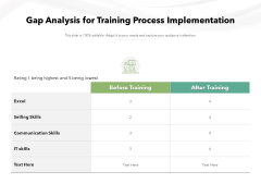 Gap Analysis For Training Process Implementation Ppt PowerPoint Presentation File Example File PDF