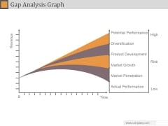 Gap Analysis Graph Ppt PowerPoint Presentation Example 2015