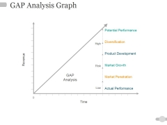 Gap Analysis Graph Ppt PowerPoint Presentation Inspiration Picture