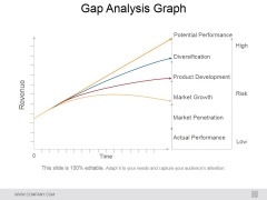 Gap Analysis Graph Ppt PowerPoint Presentation Portfolio Topics