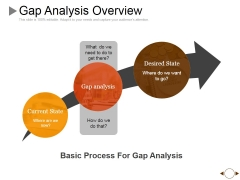 Gap Analysis Overview Ppt PowerPoint Presentation Model Show
