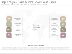 Gap Analysis Skills Model Powerpoint Slides