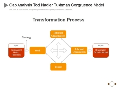 Gap Analysis Tool Nadler Tushman Congruence Model Ppt PowerPoint Presentation Layouts Slides
